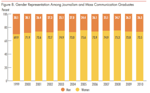 Women have outnumbered men in college journalsim and communications programs since 1999.  (Source: Women's Media Center.)