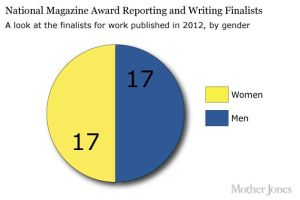 Graphic/ Mother Jones