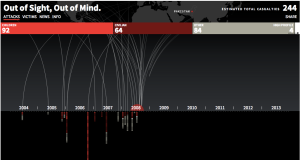 Drone warfare graphic from The Guardian's website.