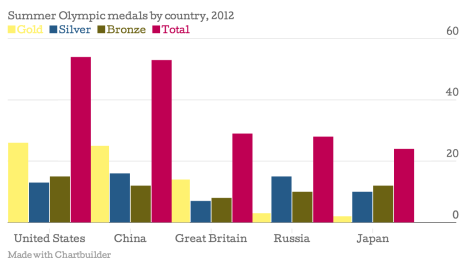 Summer-Olympic-medals-by-country-2012-Gold-Silver-Bronze-Total_chartbuilder